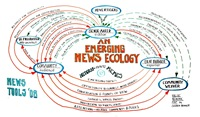 emerging news ecology chart