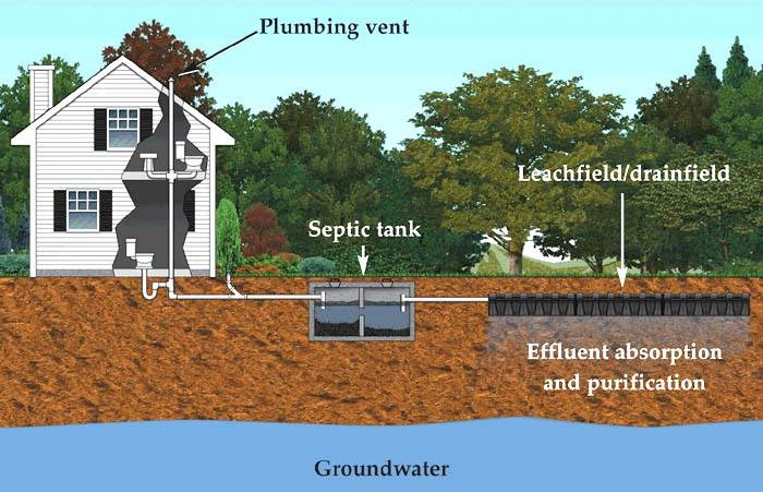 good cabin septic systems #5: Septic system inspections have been in the news a lot lately in Rice  County. You can read more about it on the Cannon River Watershed  Partnership wastewater ...