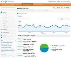 LoGro Google Analytics Aug 2012