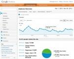 LoGro-Google-Analytics-Nov-2012.jpg