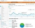 LoGro Google Analytics Nov 2012