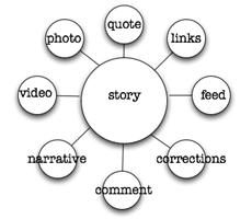 storychart