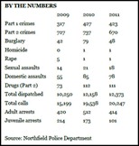 Northfield crime stats 2009 to 2011