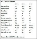 Northfield crime stats 2009 to 2011